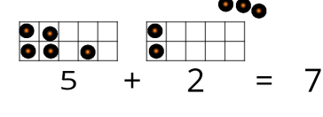 Two 10 frames showing the equation, 5 + 2 = 7