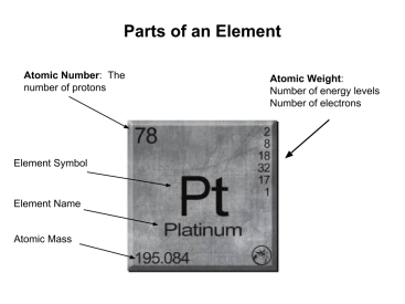 Parts of an element, atomic number, symbol, name, atomic mass and energy levels